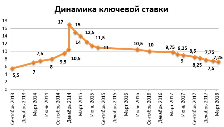Процентные ставки цб рф линии поддержки форекс